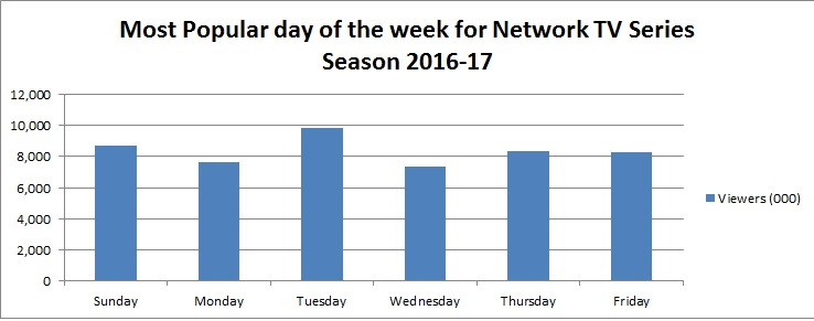 Most Popular days of the week TV network